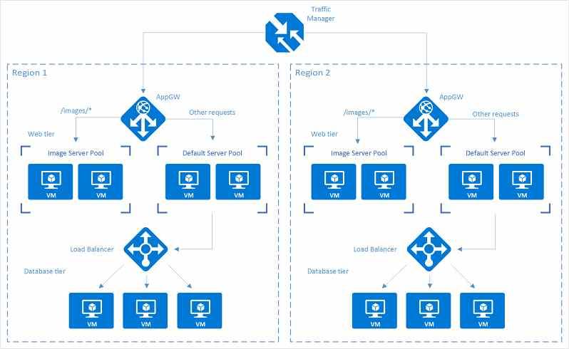azure load balancing options
