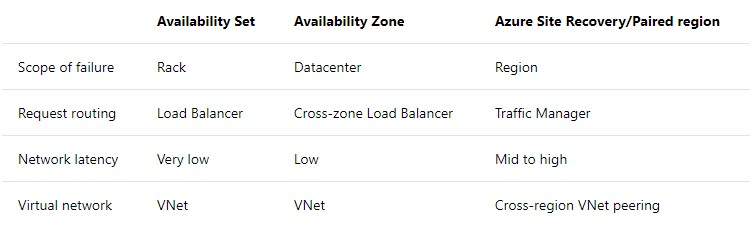 availability zone vs availability set