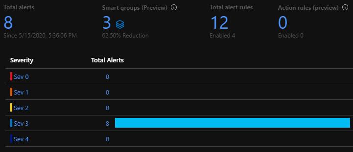 azure monitor metric alerts