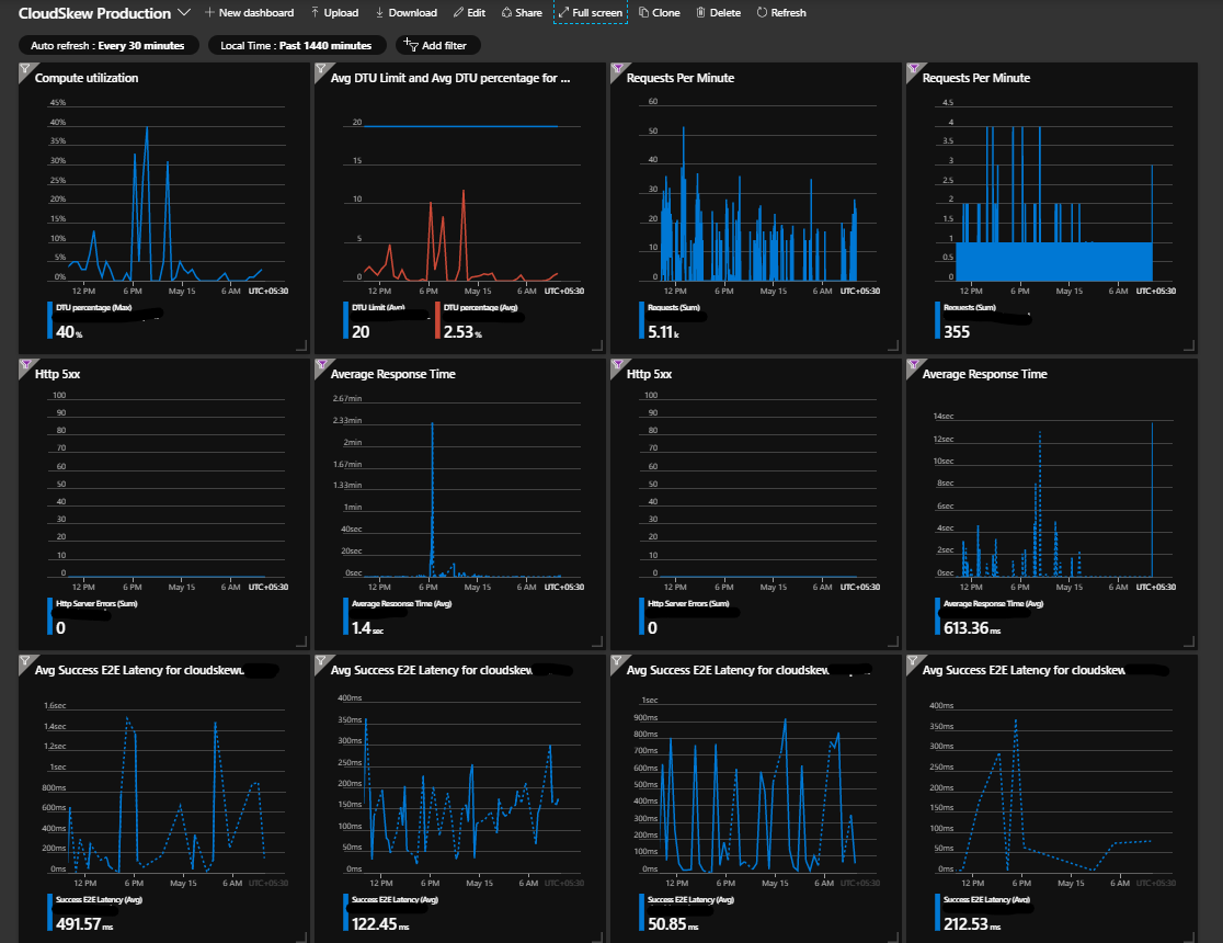 azure portal dashboards