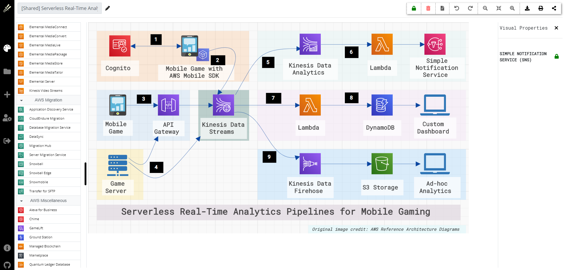 aws serverless realtime analytics pipeline