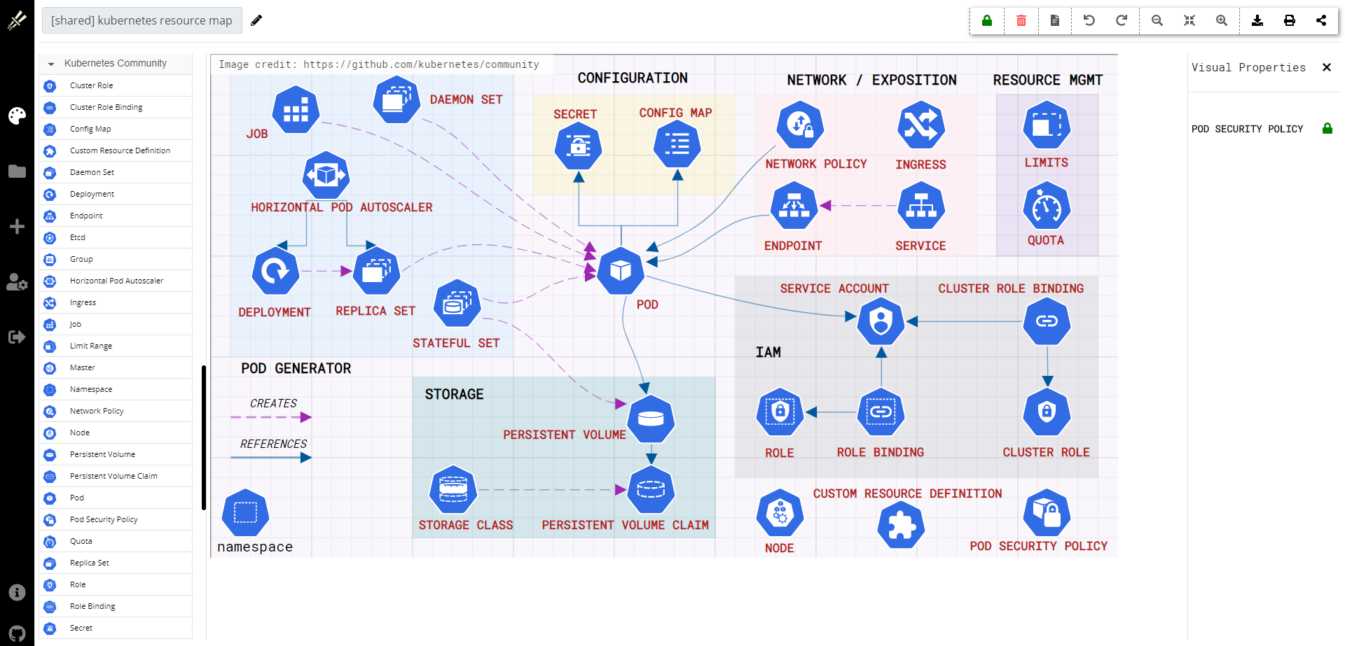 kubernetes resource map