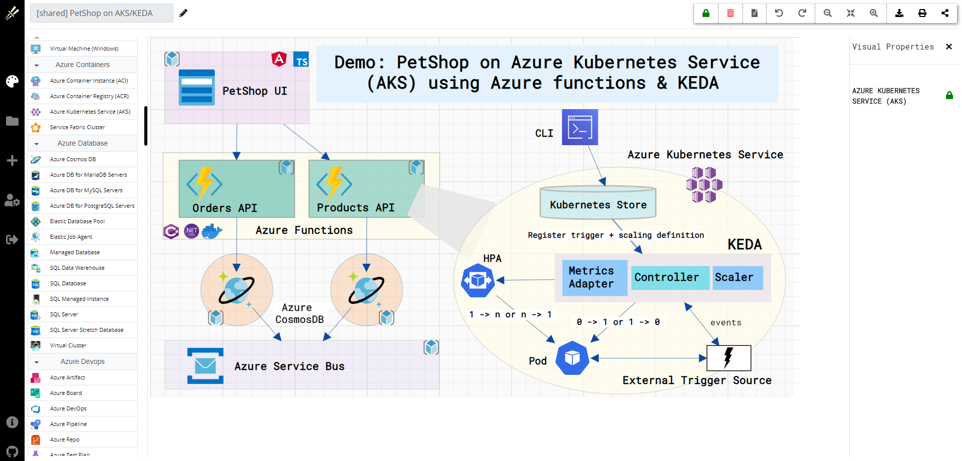 petshop on aks using azure functions and keda